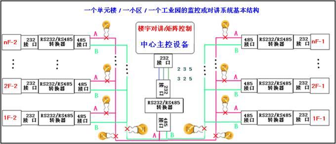 小区监控系统基本结构图
