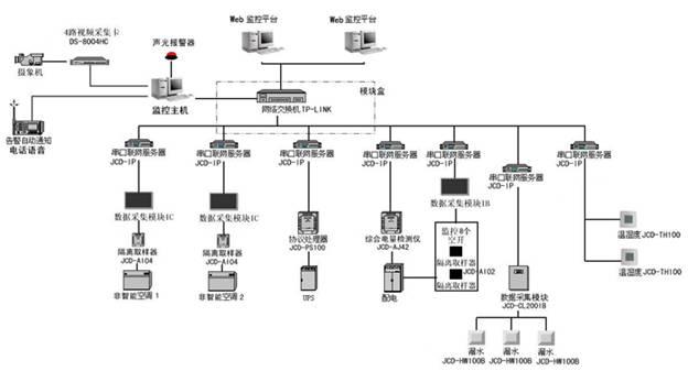 摄像监控系统解析图