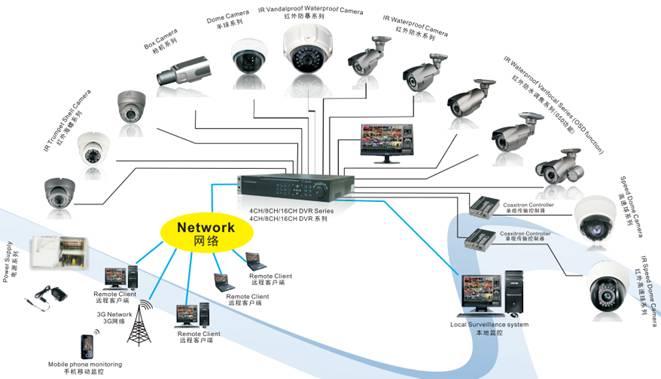摄像头监控系统