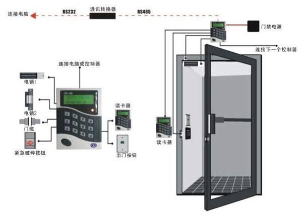 门禁系统图